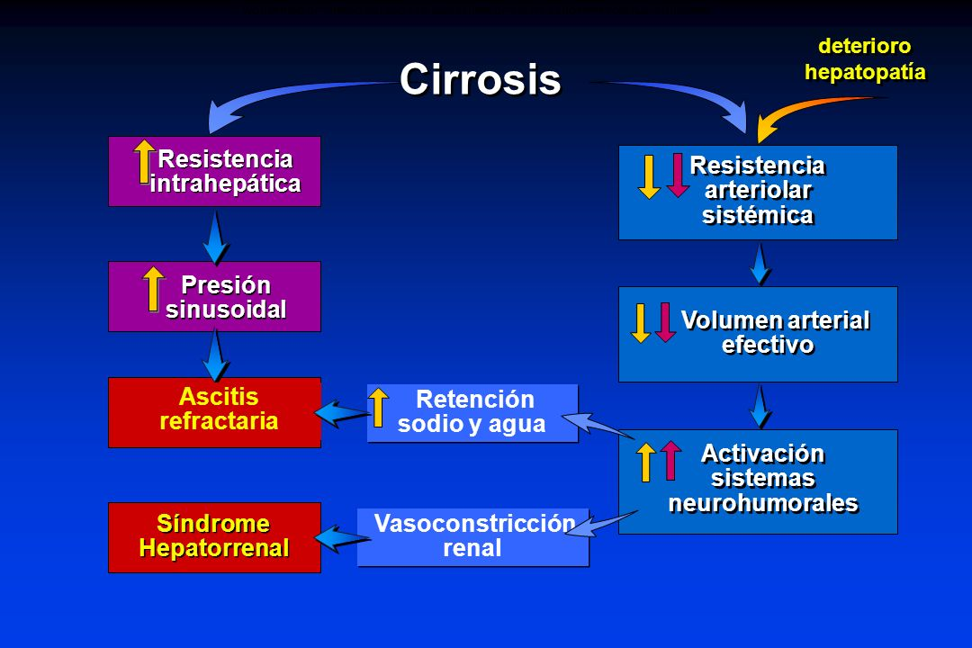 WORSENING OF CIRRHOSIS LEADS TO WORSENING OF ASCITES AND HEPATORENAL SYNDROME