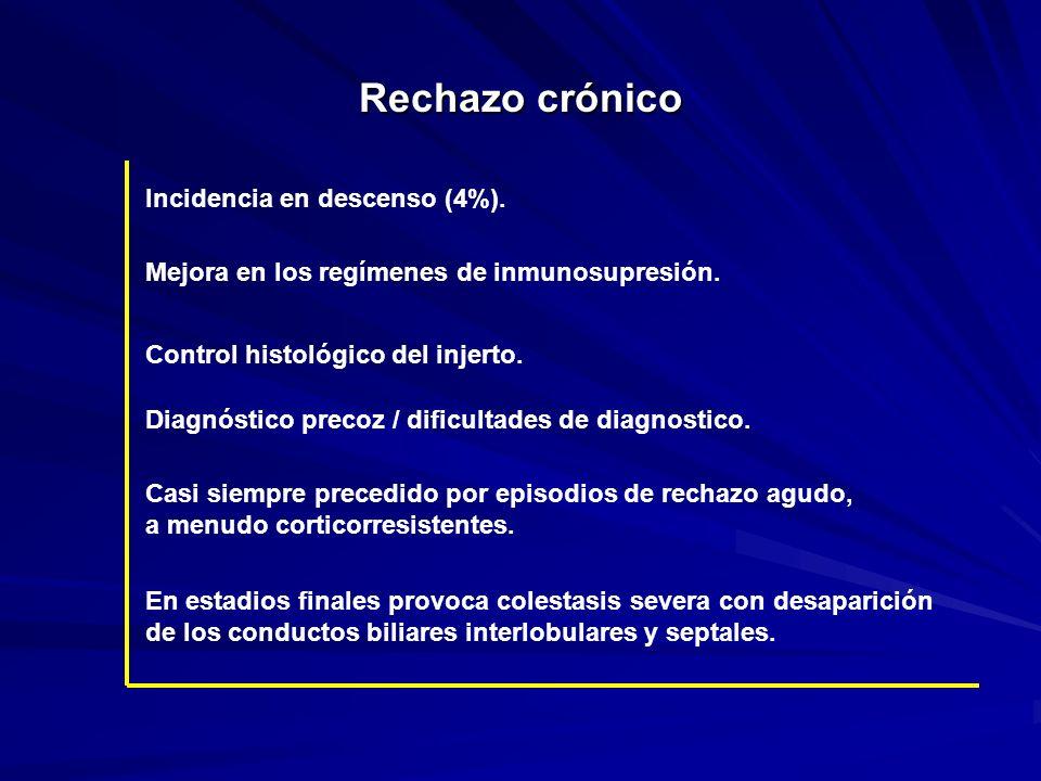 Rechazo crónico Incidencia en descenso (4%).
