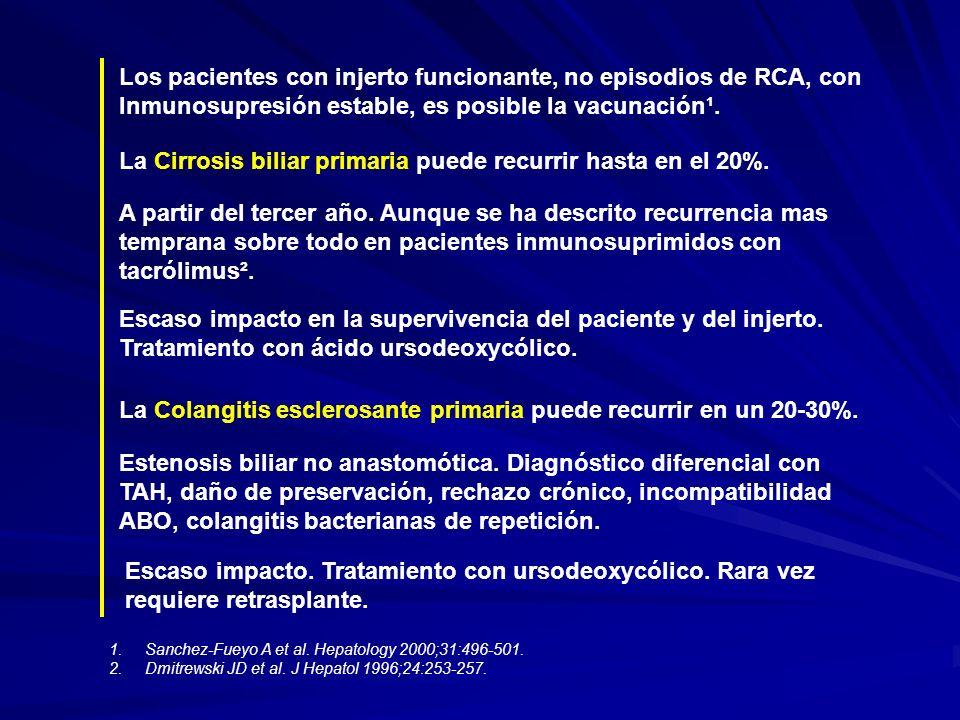 Los pacientes con injerto funcionante, no episodios de RCA, con