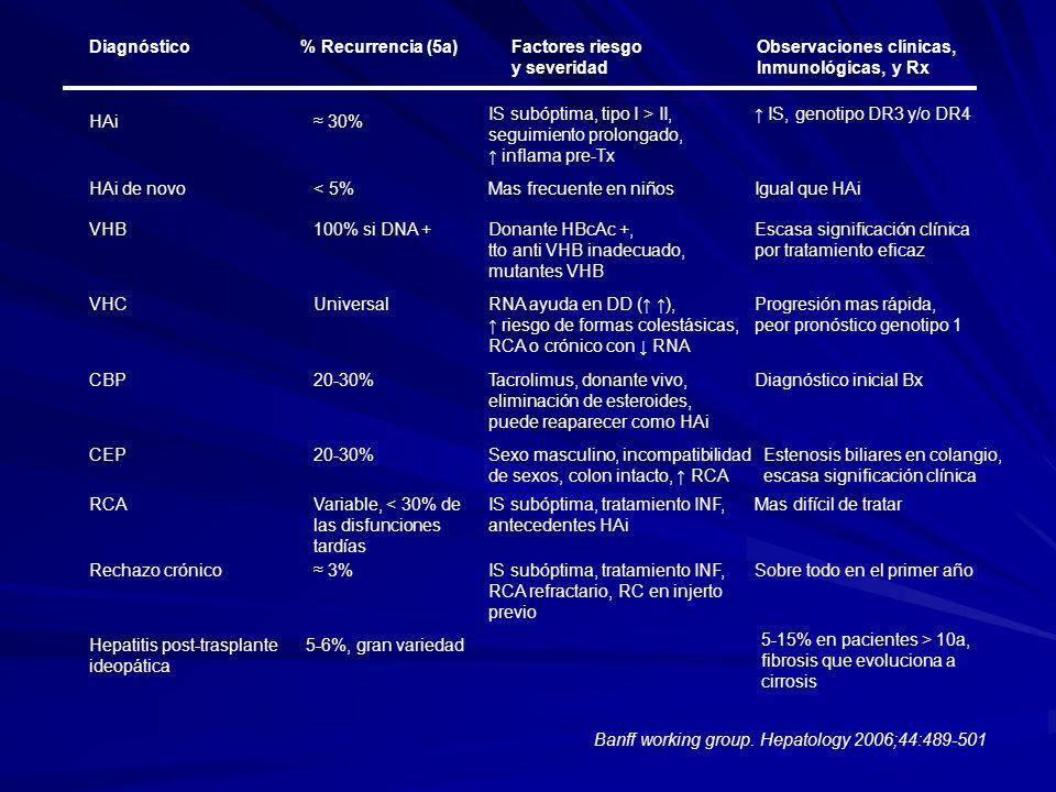 Diagnóstico % Recurrencia (5a) Factores riesgo Observaciones clínicas,