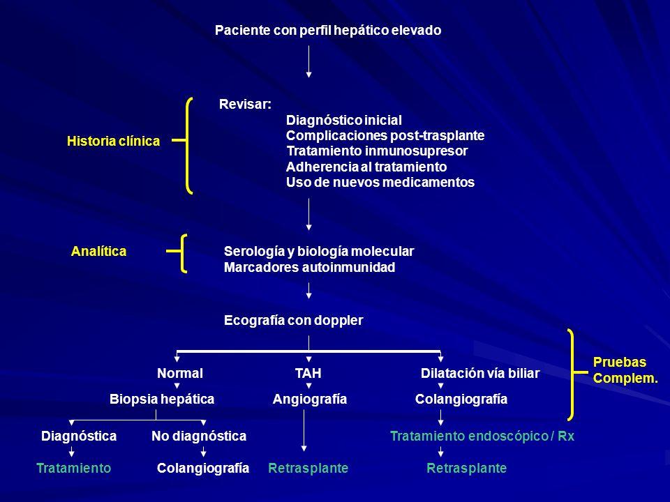 Paciente con perfil hepático elevado