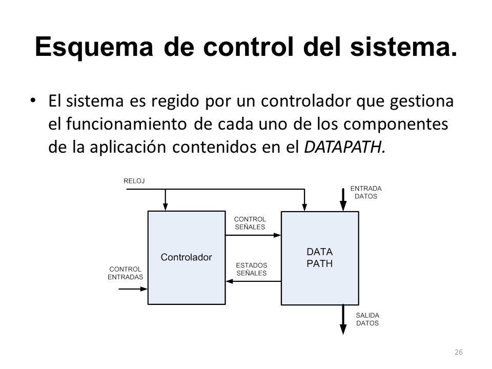 Esquema de control del sistema.