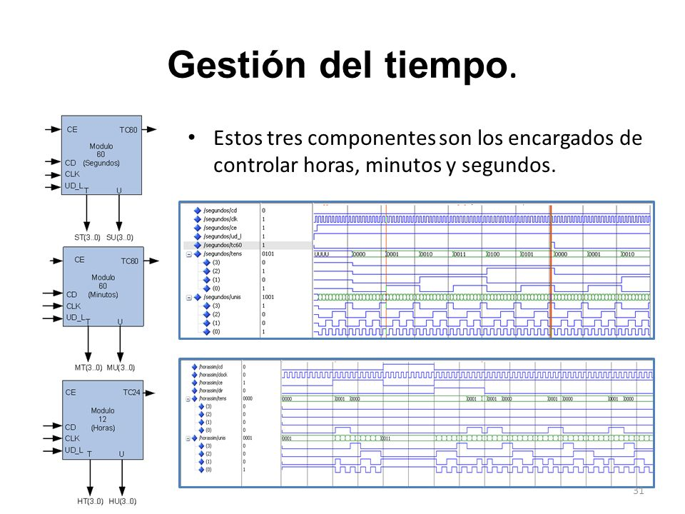 Gestión del tiempo. Estos tres componentes son los encargados de controlar horas, minutos y segundos.