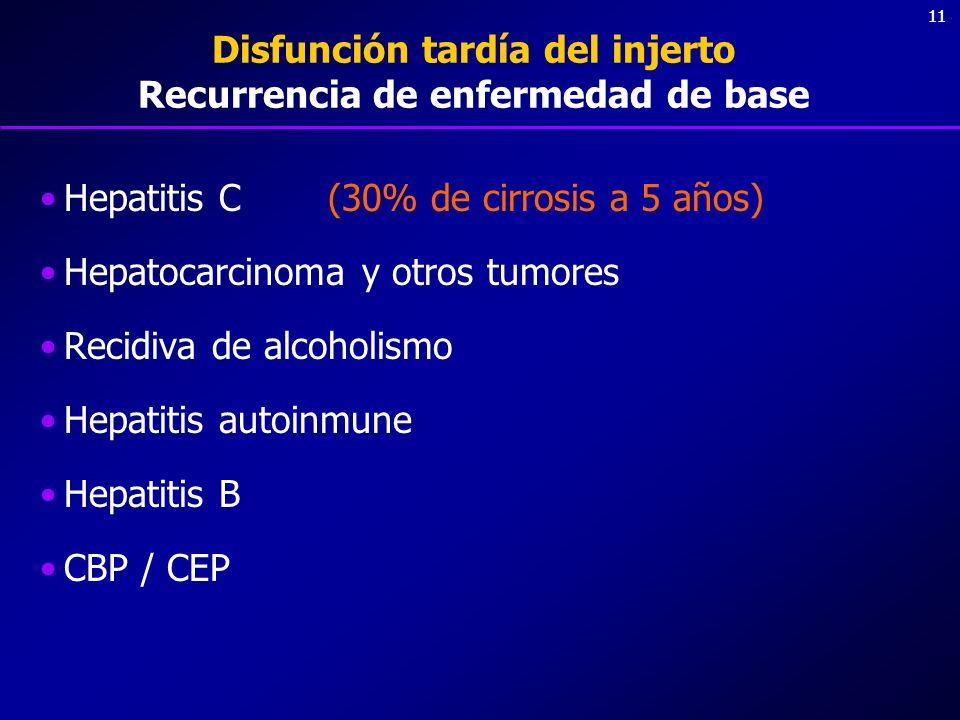 Disfunción tardía del injerto Recurrencia de enfermedad de base