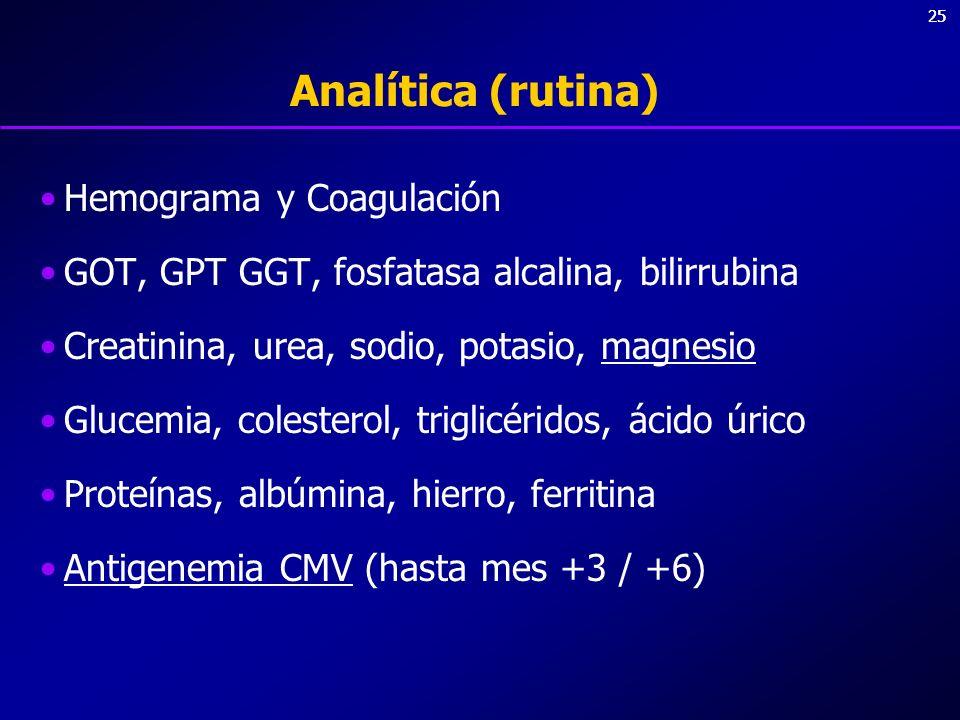 Analítica (rutina) Hemograma y Coagulación