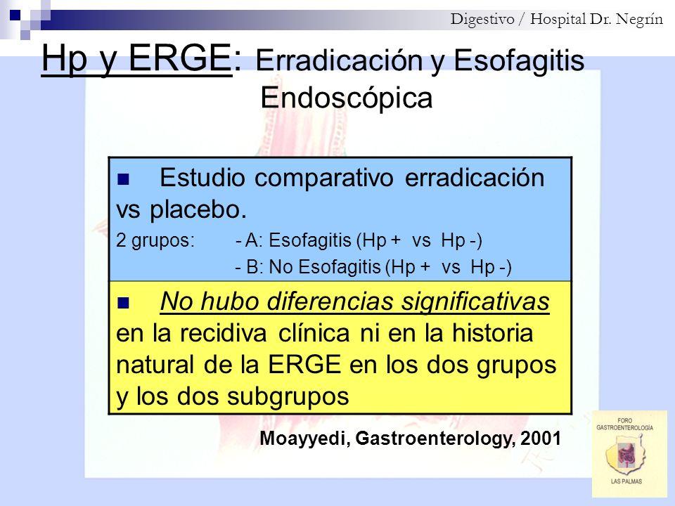 Hp y ERGE: Erradicación y Esofagitis Endoscópica