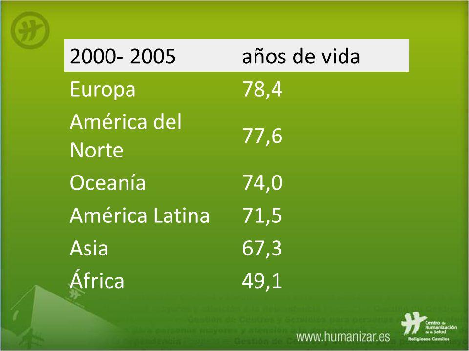 2000- 2005 años de vida. Europa. 78,4. América del Norte. 77,6. Oceanía. 74,0. América Latina.