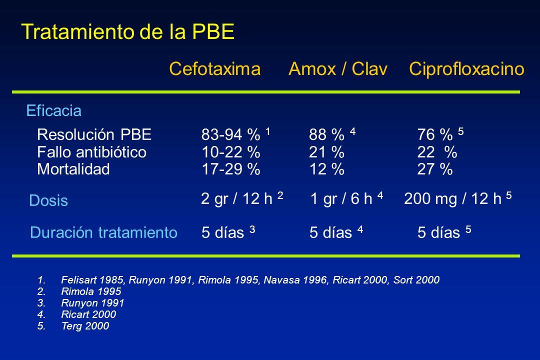 Tratamiento de la PBE Cefotaxima Amox / Clav Ciprofloxacino