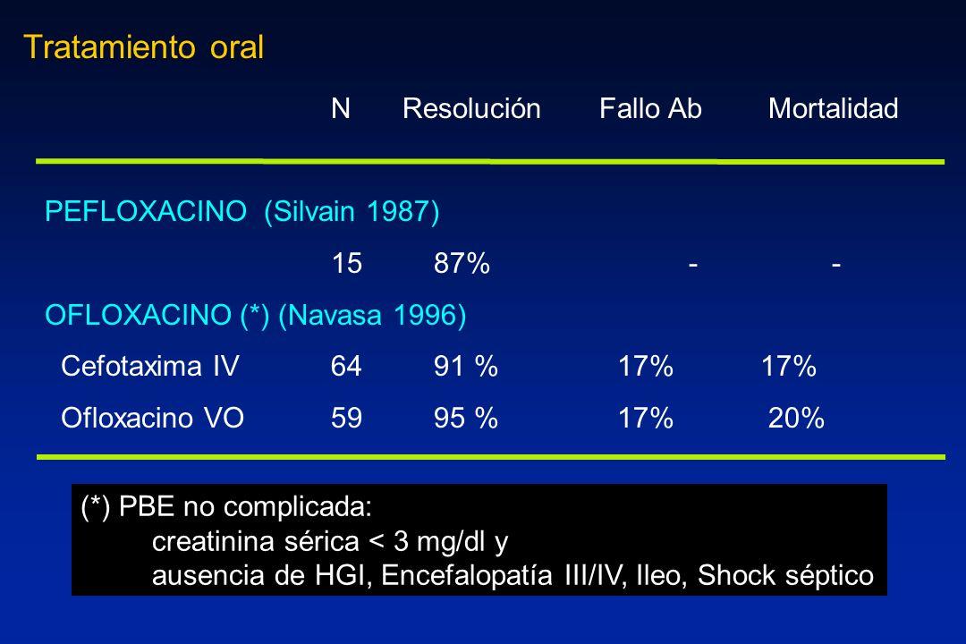Tratamiento oral N Resolución Fallo Ab Mortalidad