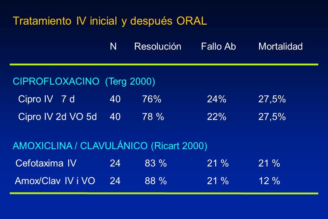 Tratamiento IV inicial y después ORAL