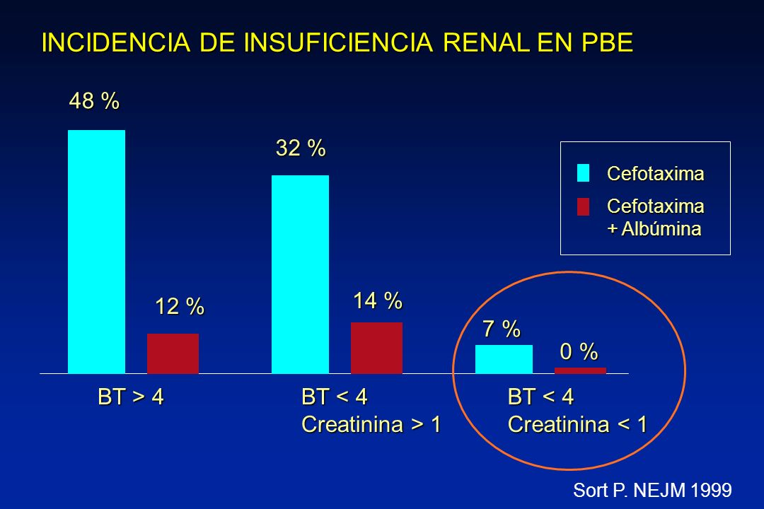 INCIDENCIA DE INSUFICIENCIA RENAL EN PBE