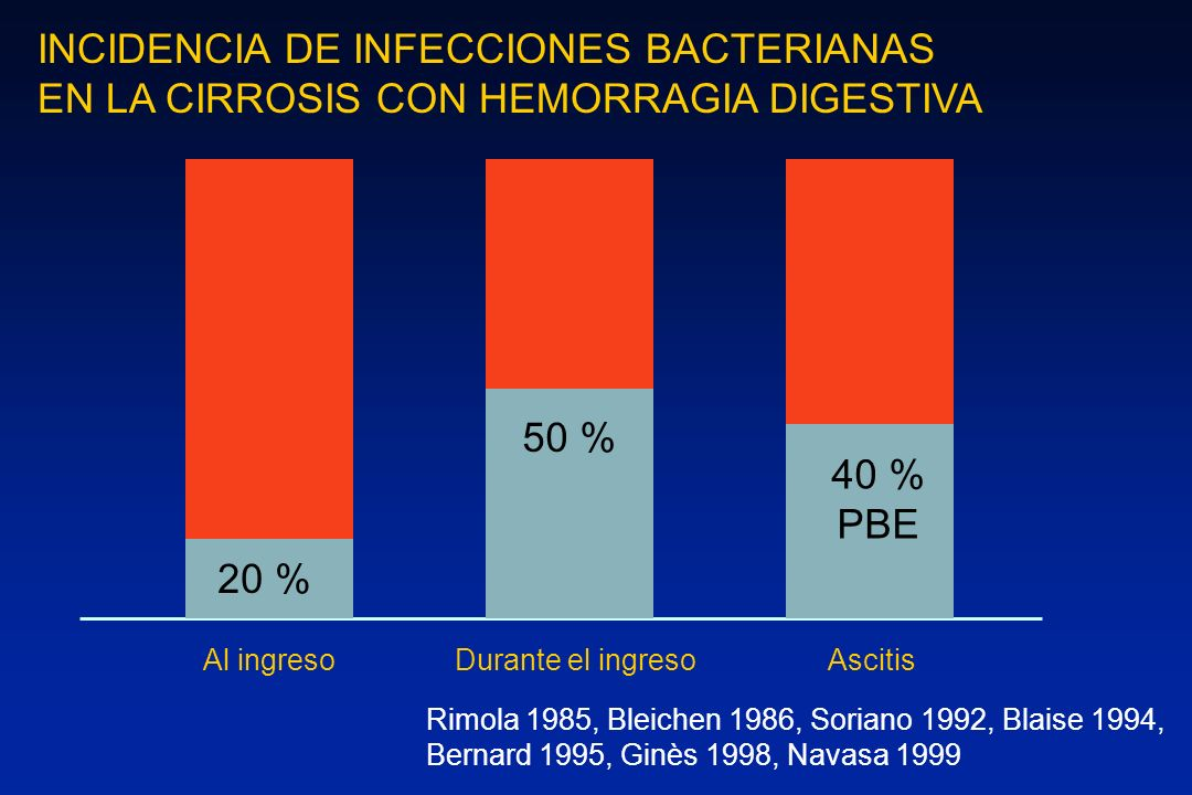 INCIDENCIA DE INFECCIONES BACTERIANAS