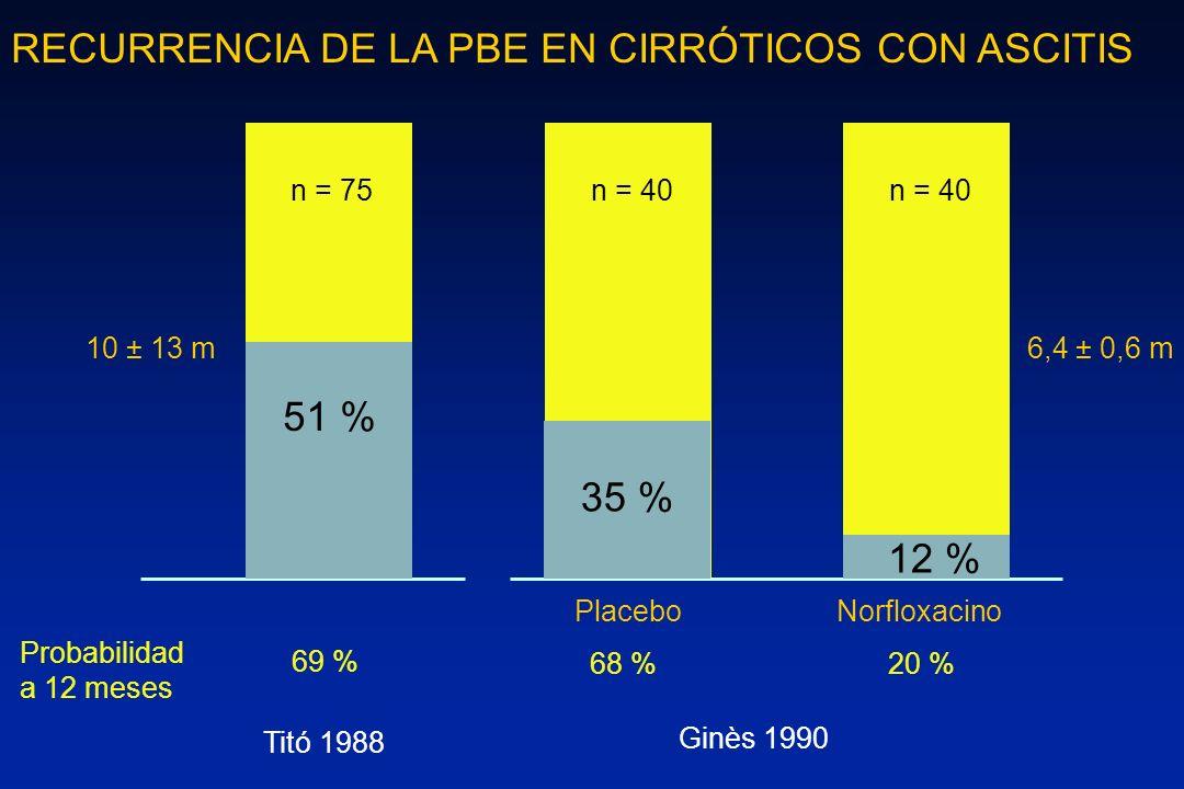 RECURRENCIA DE LA PBE EN CIRRÓTICOS CON ASCITIS