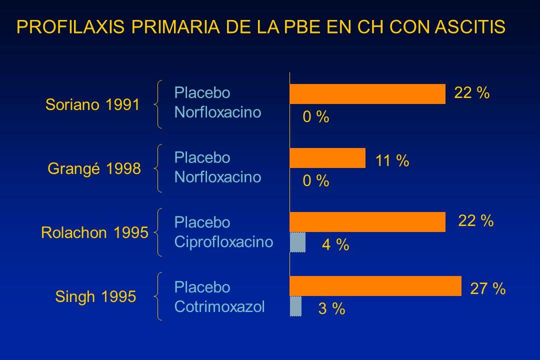 PROFILAXIS PRIMARIA DE LA PBE EN CH CON ASCITIS