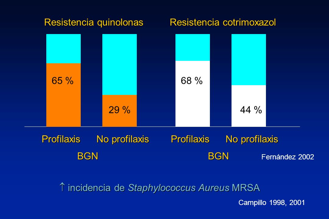 Resistencia quinolonas Resistencia cotrimoxazol