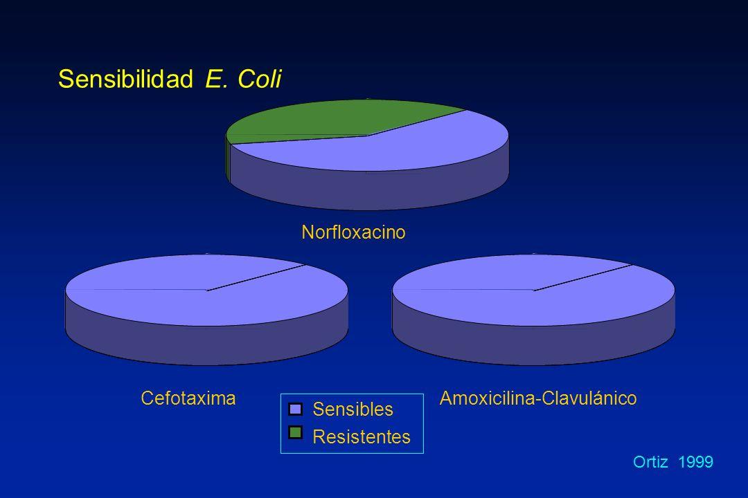 Sensibilidad E. Coli Sensibles Resistentes Norfloxacino Cefotaxima