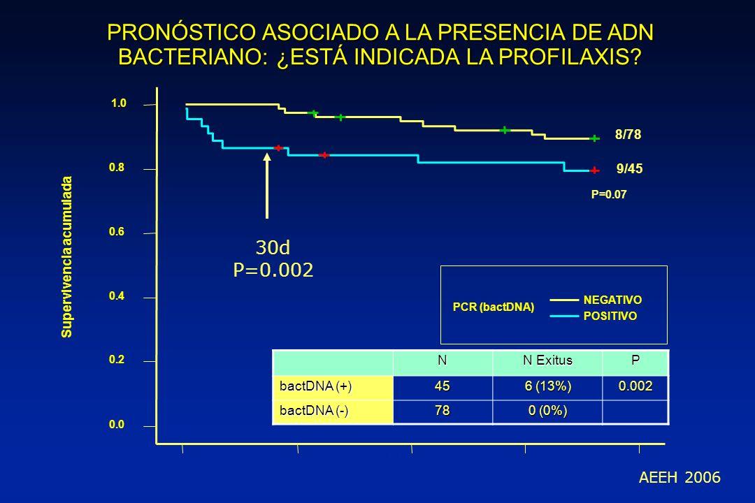 PRONÓSTICO ASOCIADO A LA PRESENCIA DE ADN BACTERIANO: ¿ESTÁ INDICADA LA PROFILAXIS