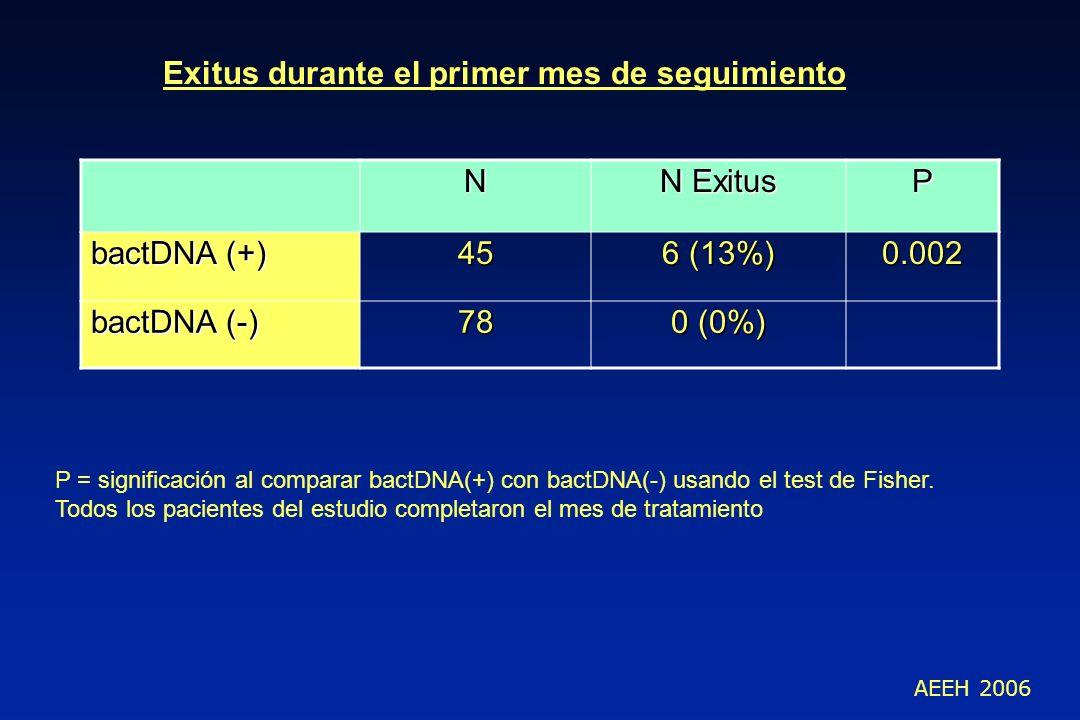 Exitus durante el primer mes de seguimiento N N Exitus P bactDNA (+)