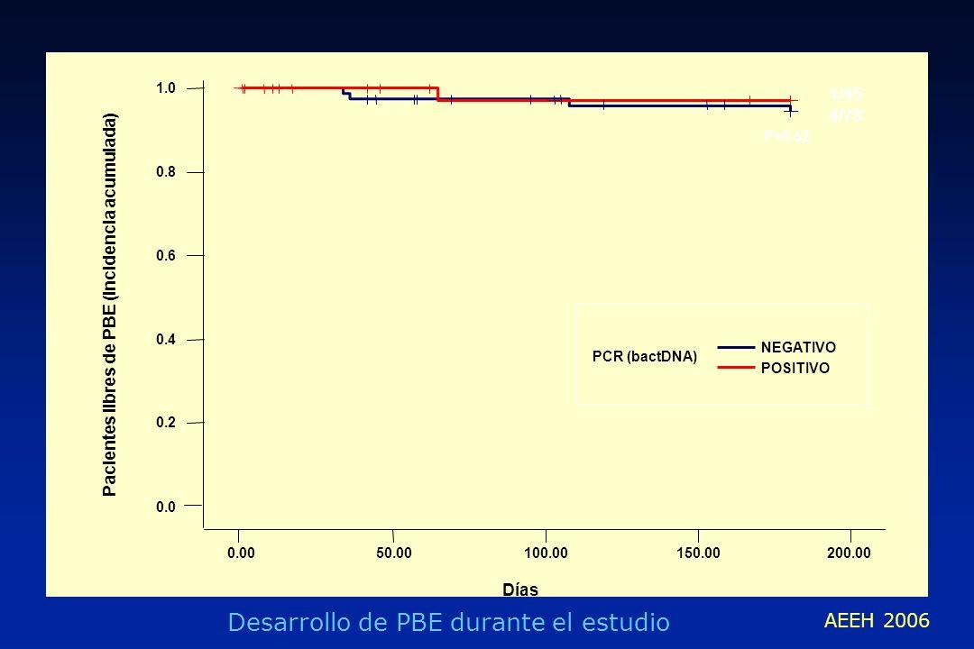 Desarrollo de PBE durante el estudio
