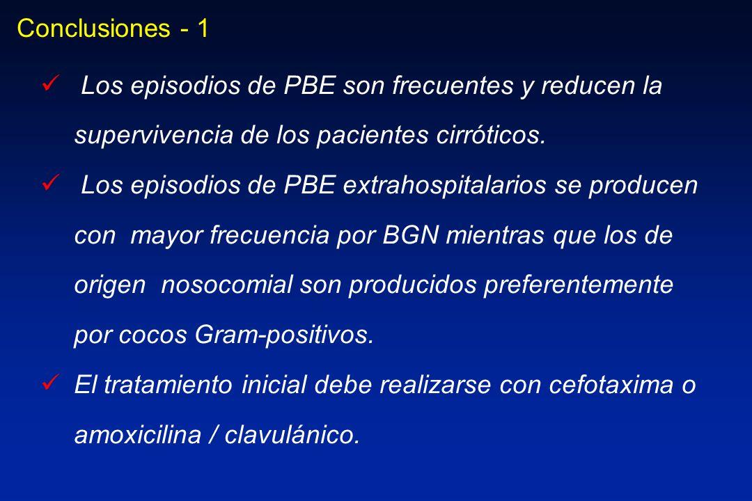 Conclusiones - 1 Los episodios de PBE son frecuentes y reducen la supervivencia de los pacientes cirróticos.
