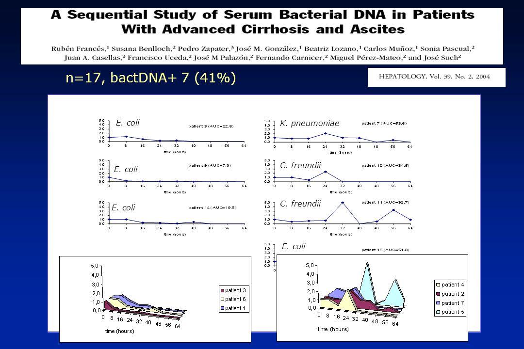 n=17, bactDNA+ 7 (41%) E. coli K. pneumoniae C. freundii E. coli