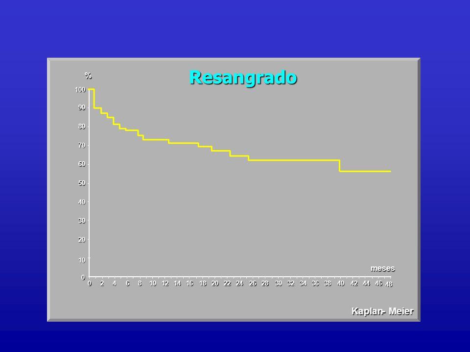 Resangrado Kaplan - Meier % meses 100 90 80 70 60 50 40 30 20 10 2 4 6