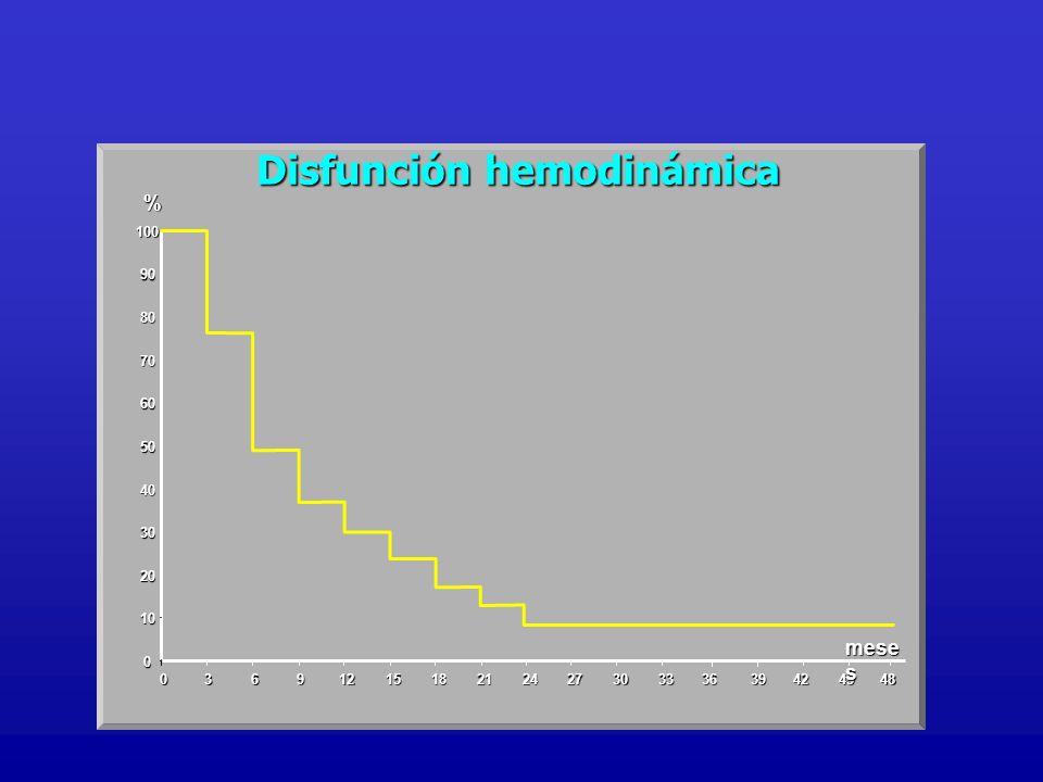 Disfunción hemodinámica