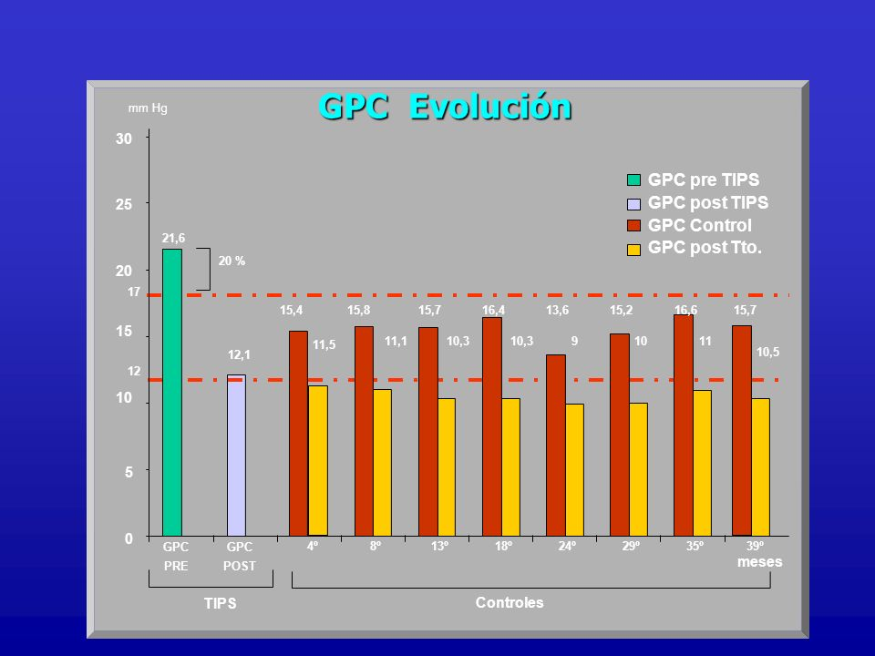 GPC Evolución GPC pre TIPS GPC post TIPS GPC Control GPC post Tto. 30