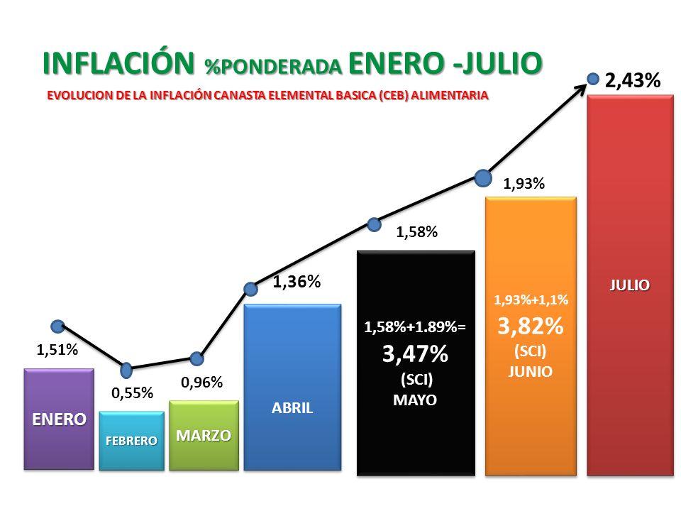 INFLACIÓN %PONDERADA ENERO -JULIO