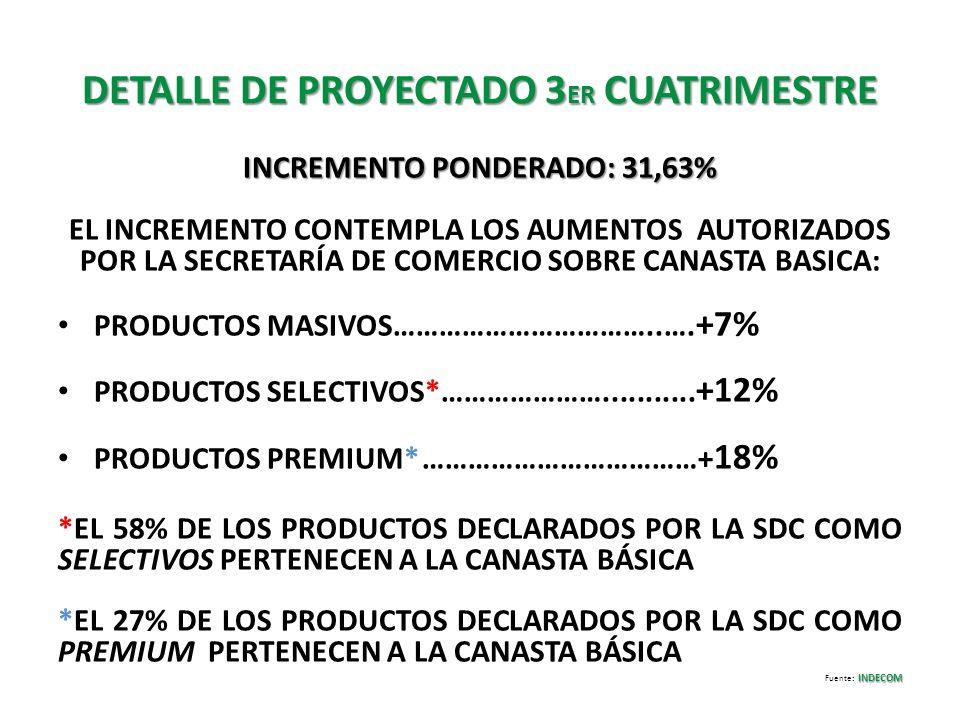DETALLE DE PROYECTADO 3ER CUATRIMESTRE