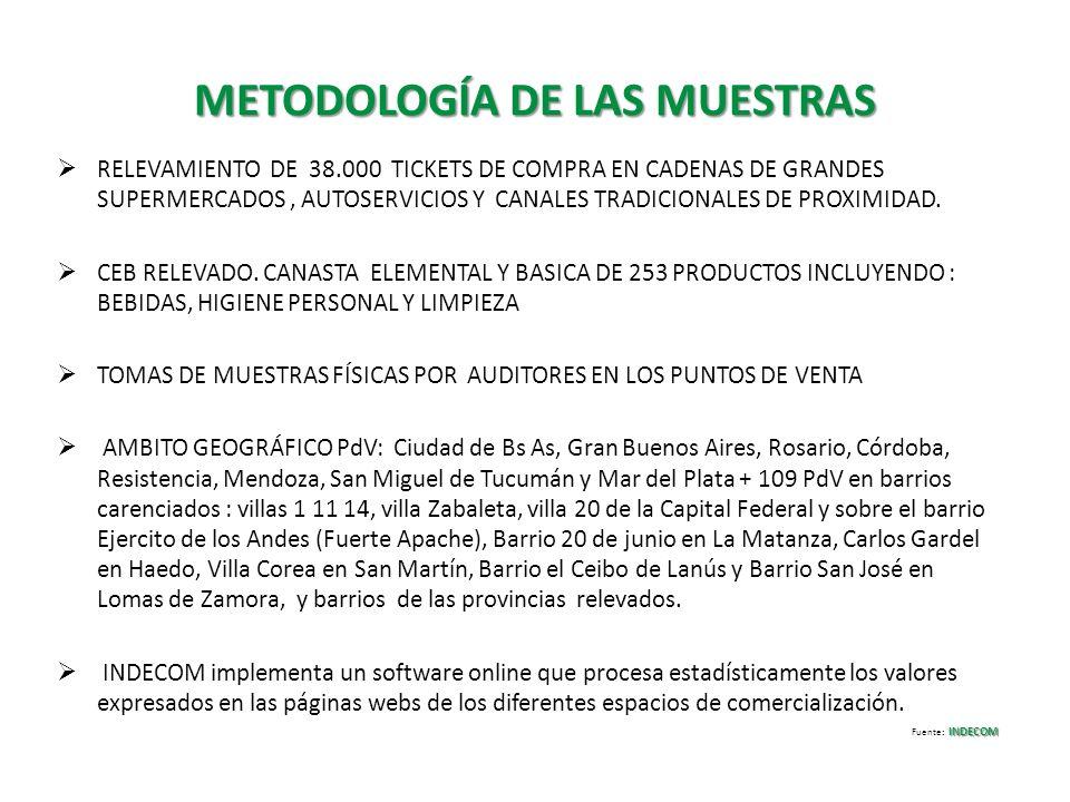 METODOLOGÍA DE LAS MUESTRAS