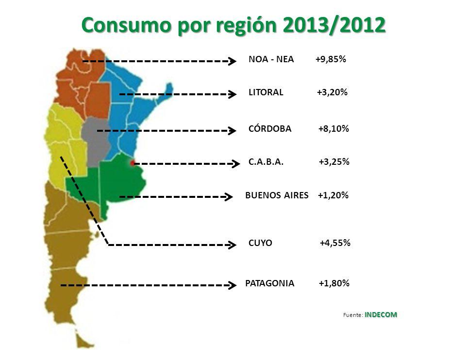 Consumo por región 2013/2012 NOA - NEA +9,85% LITORAL +3,20%