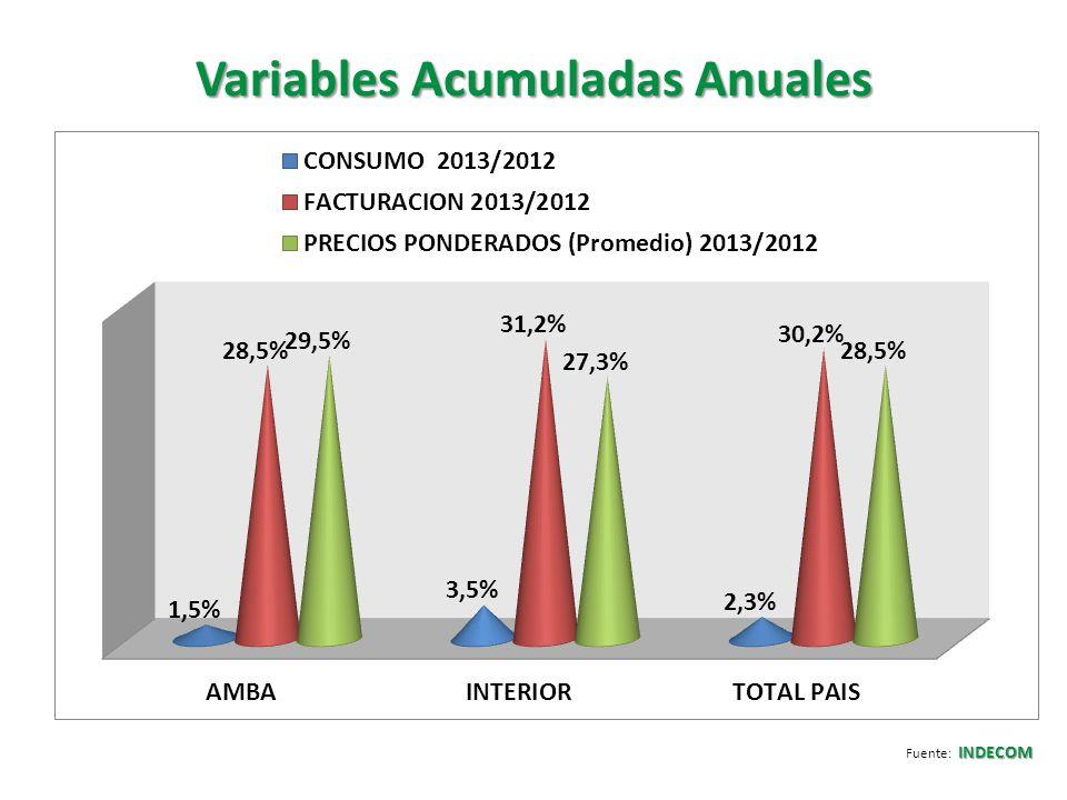 Variables Acumuladas Anuales