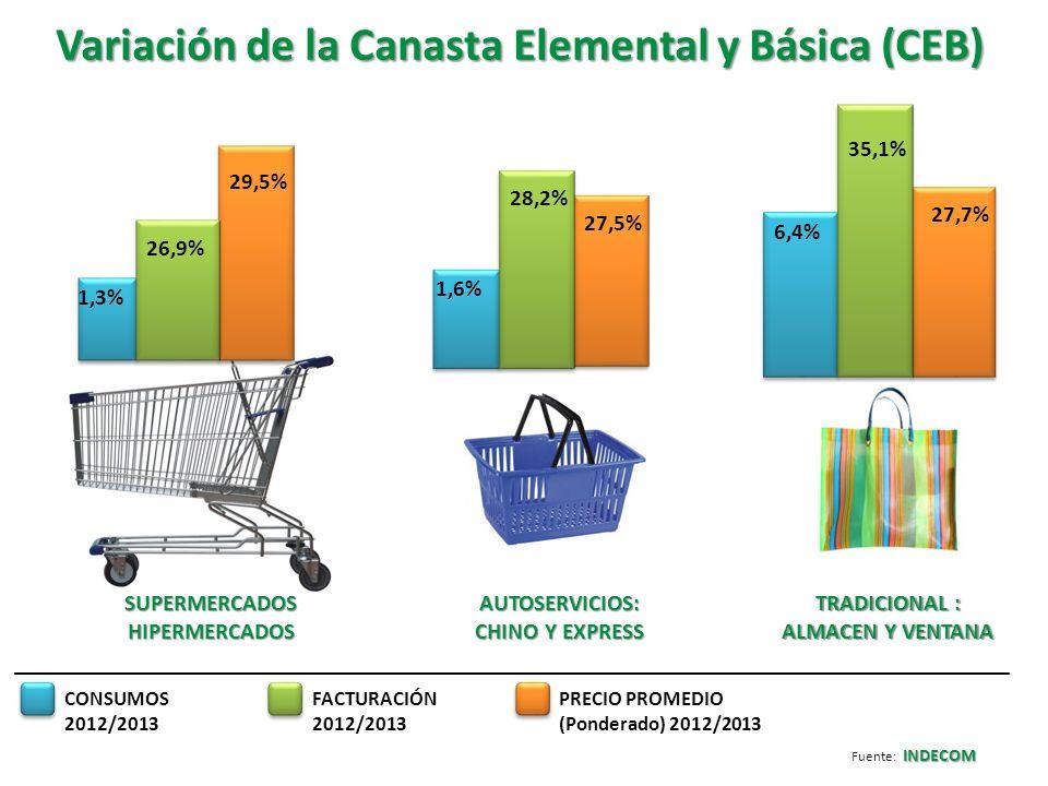 Variación de la Canasta Elemental y Básica (CEB)
