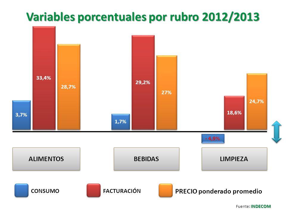 Variables porcentuales por rubro 2012/2013