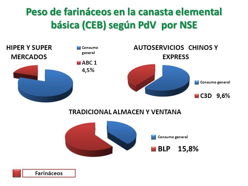 Peso de farináceos en la canasta elemental básica (CEB) según PdV por NSE