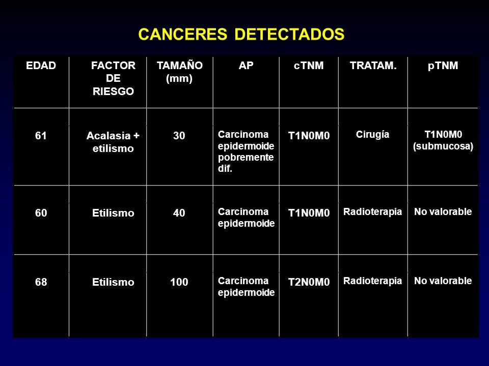 CANCERES DETECTADOS EDAD FACTOR DE RIESGO TAMAÑO (mm) AP cTNM TRATAM.