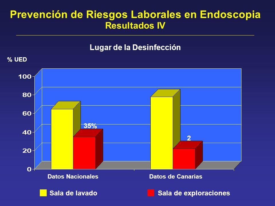 Prevención de Riesgos Laborales en Endoscopia Lugar de la Desinfección