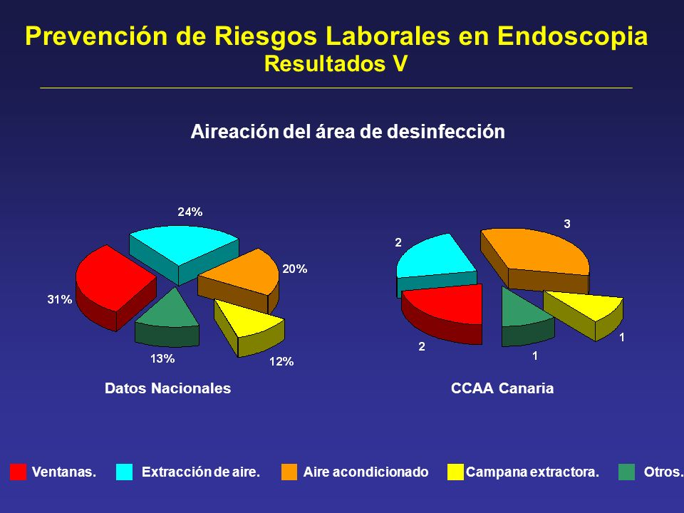 Prevención de Riesgos Laborales en Endoscopia