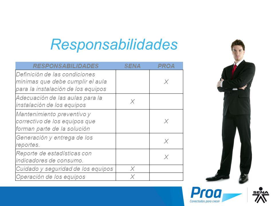 Responsabilidades RESPONSABILIDADES SENA PROA