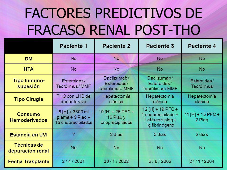 FACTORES PREDICTIVOS DE FRACASO RENAL POST-THO