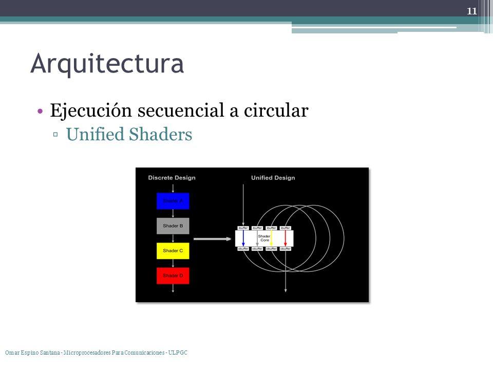 Arquitectura Ejecución secuencial a circular Unified Shaders