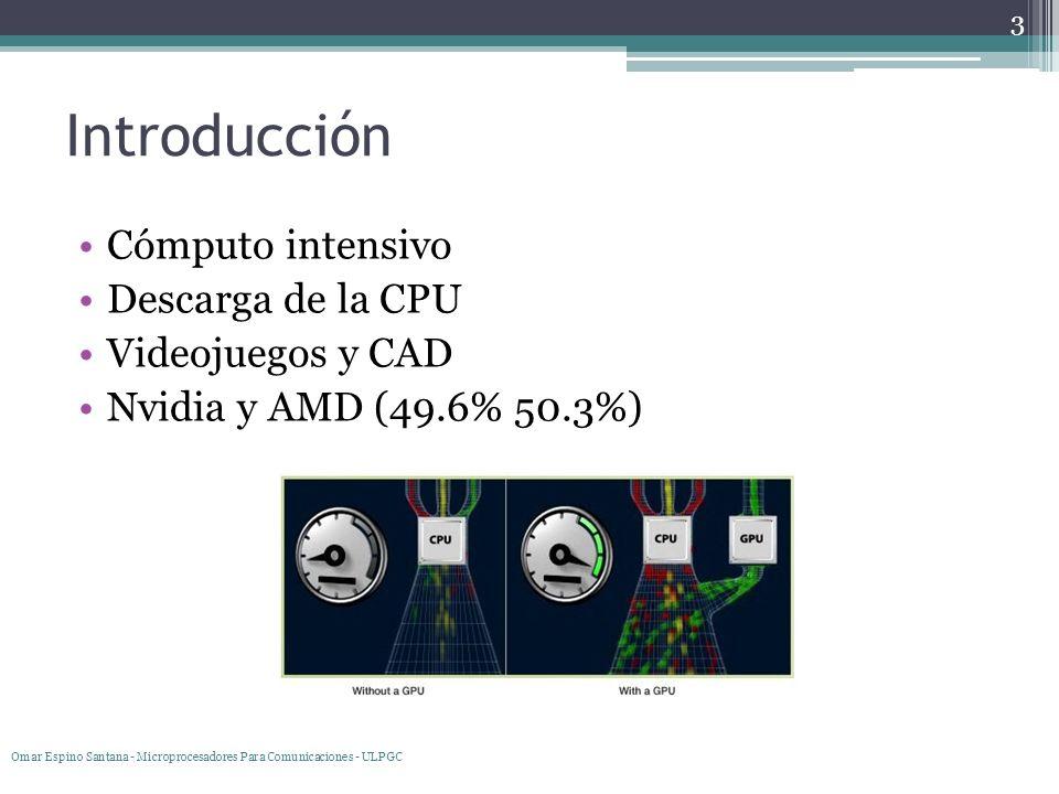 Introducción Cómputo intensivo Descarga de la CPU Videojuegos y CAD