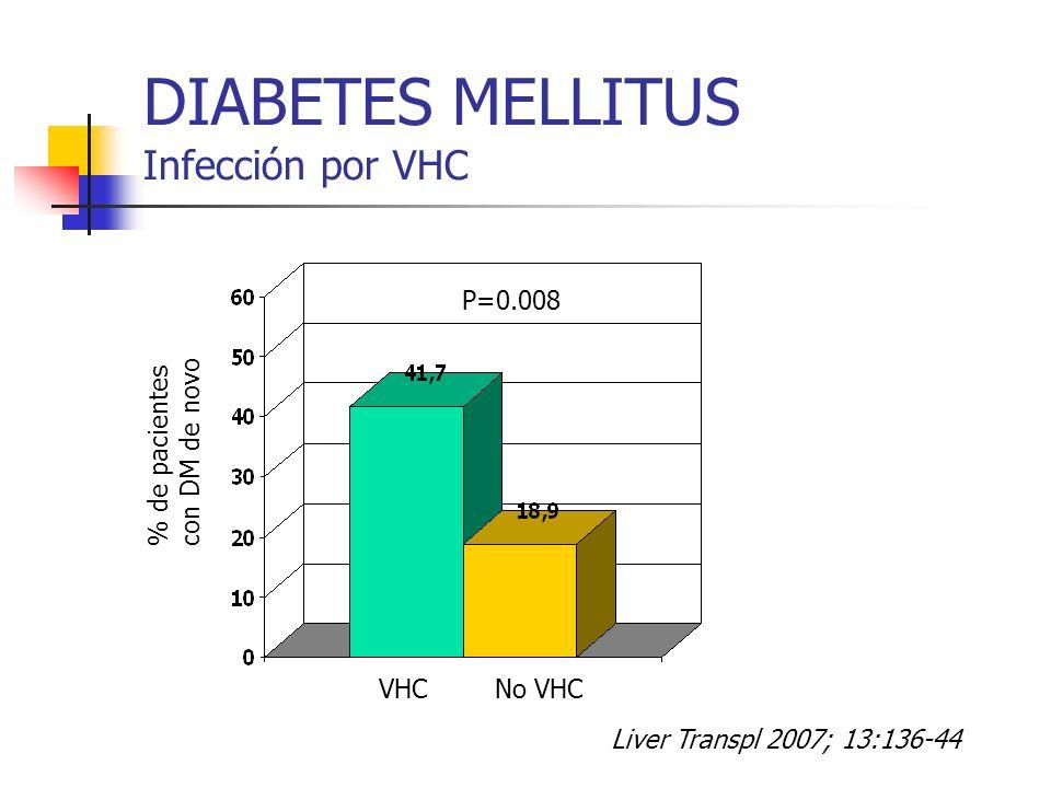 DIABETES MELLITUS Infección por VHC