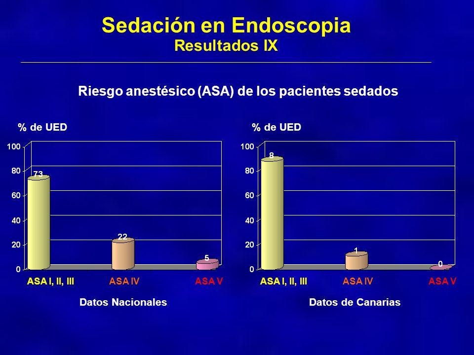 Riesgo anestésico (ASA) de los pacientes sedados