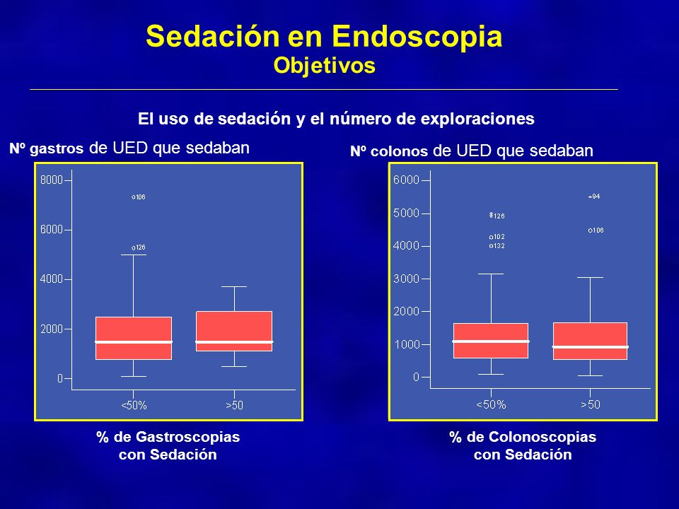 Sedación en Endoscopia
