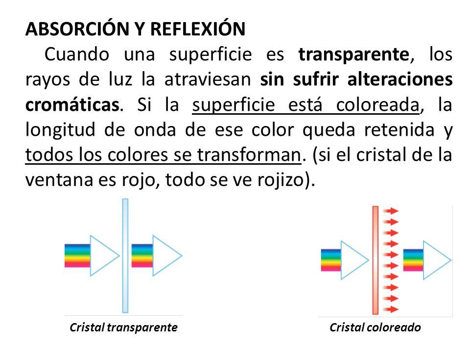 ABSORCIÓN Y REFLEXIÓN