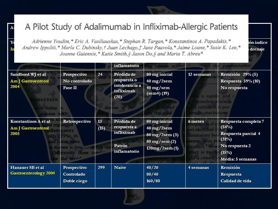 AutoresTipo. n. Indicación. Dosis. Seguimiento. Resultados. Youdim et al. Inflam bowel dis 2004. Prospectivo.