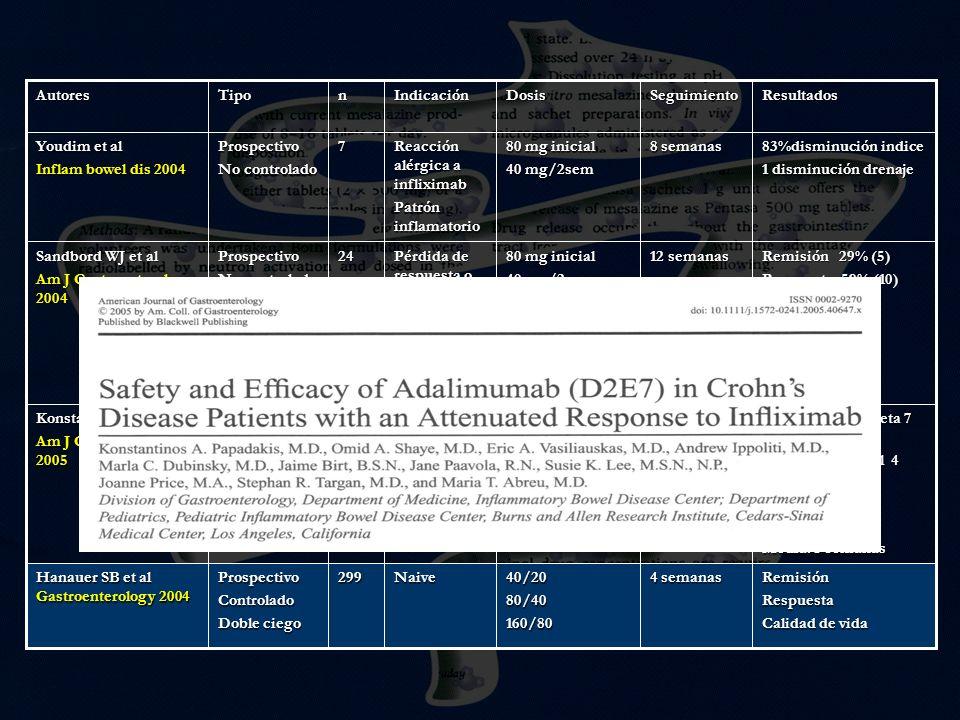 Autores Tipo. n. Indicación. Dosis. Seguimiento. Resultados. Youdim et al. Inflam bowel dis 2004.