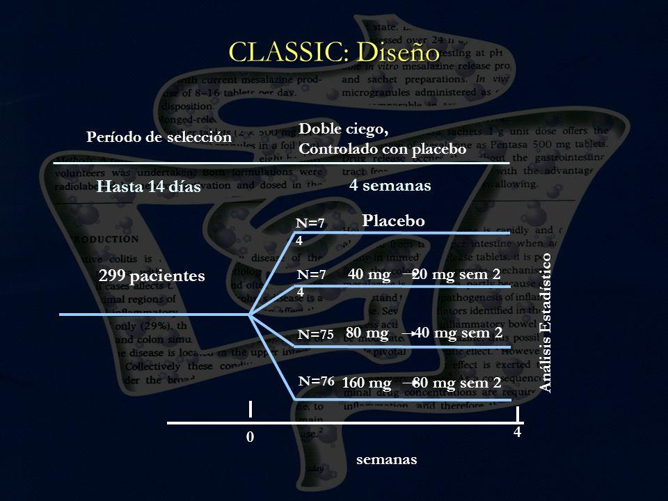 CLASSIC: Diseño N=74 N=74 N=75 N=76 Hasta 14 días 4 semanas Placebo